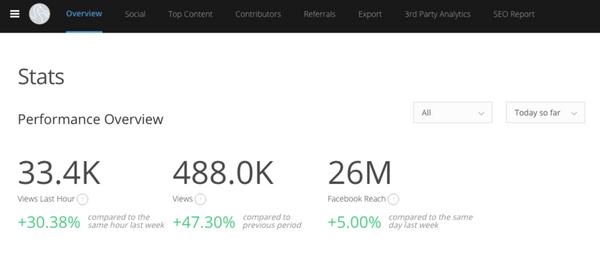 RebelMouse Stats Dashboard: Metrics Defined